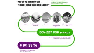 За время летних путешествий краснодарцы проговорили по телефону более 304 миллионов минут, что равняется 578 годам и 9 месяцам беспрерывного общения